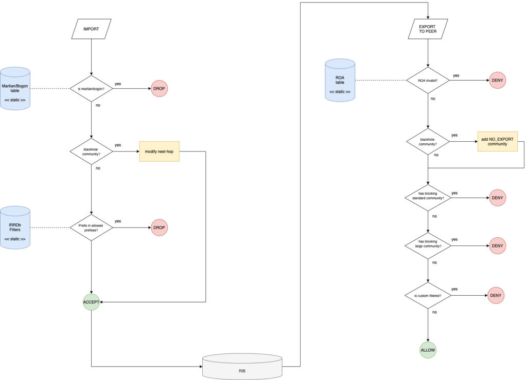 OpenBGPd's validation chain